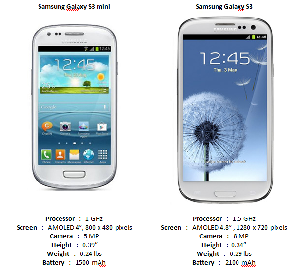 Samsung galaxy s3 mini expected for early november