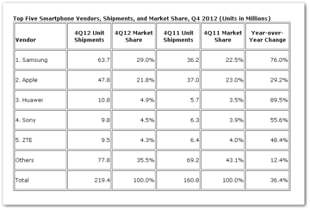 IDC-smartphone share 2012